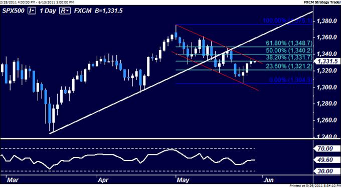 S&P 500, Crude Oil Positioning Hint US Dollar Rebound Ahead