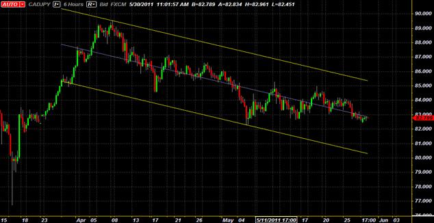 CAD/JPY Un canal baissier offre une possibilité de trading swing