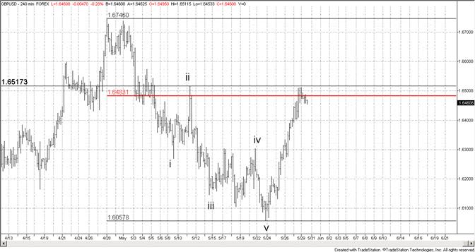 British Pound at 61.8% Retracement