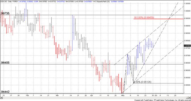 Canadian Dollar at Short Term Trendline