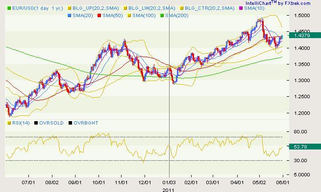 EURUSD_CLassical_body_eur.png, EUR/USD Classical Technical Report 05.31