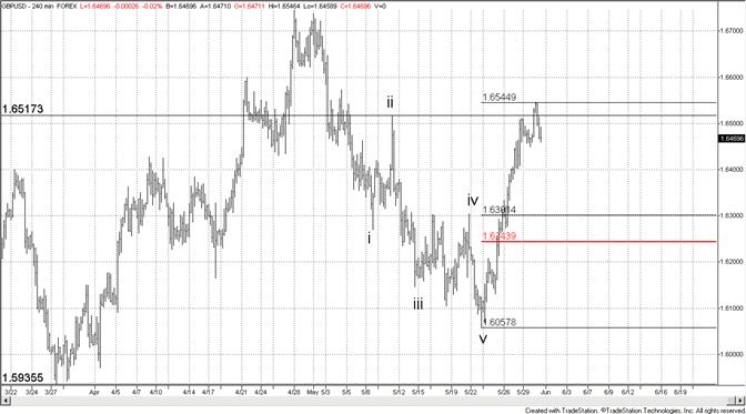 British Pound Support at 16300