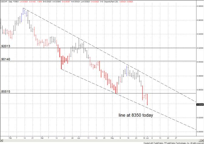 Ligne de tendance du franc suisse à 8350 aujourd'hui