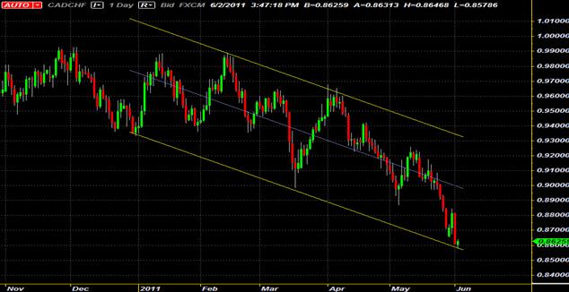 Canal Baissier de CAD/CHF Fournit Opportunité de Trading Swing