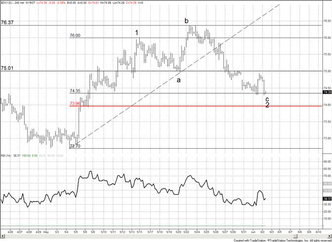 Le support Fibonacci du dollar américain au niveau actuel et à 7396