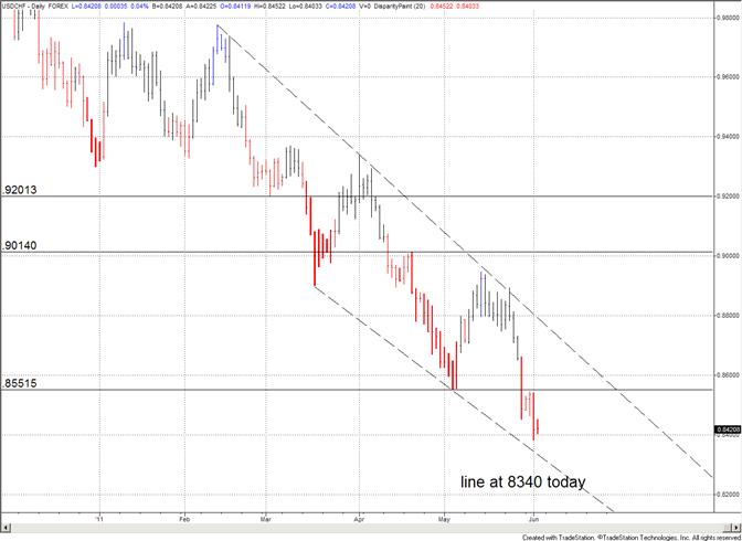Le COT du franc suisse suggère un renversement