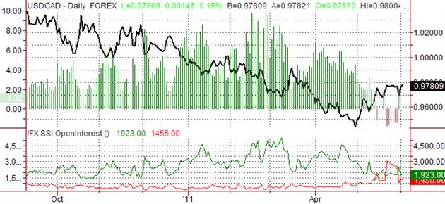 Prévision Dollar Canadien Haussier vs USD