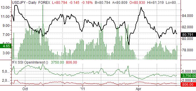 Le Yen Japonais va Probablement se Renforcer vs USD