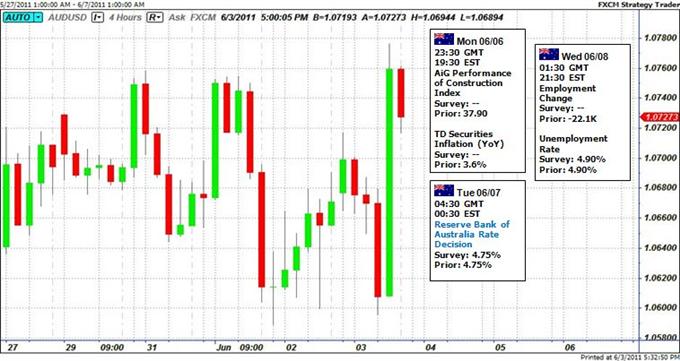 Le dollar australien doit être fortement influencé par la décision de la Banque Centrale s'Australie sur le taux