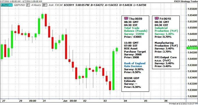 Direction charnière sur la décision des taux de la Livre Sterling