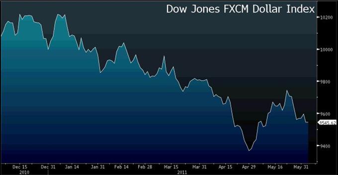 Rapport technique classique  Dollar US Index   06.03