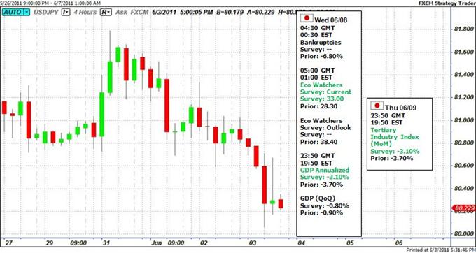 La force du Yen sous la surveillance des Traders Boj- Les chiffres du PIB sur la bande