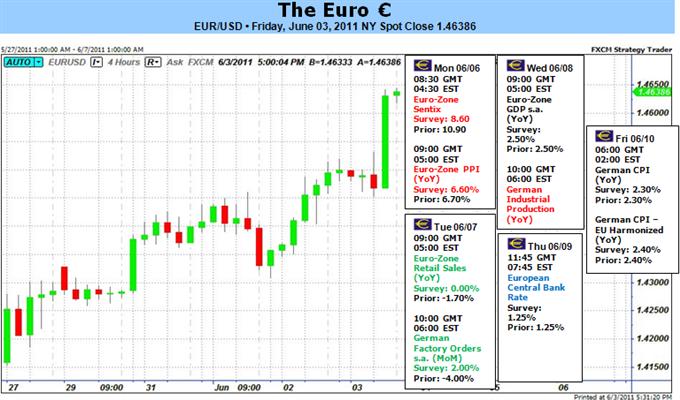 Le Rallye sur l'Euro sur Crise Grecque Différée Pourrait Durer si le Risque se Tient à l'Ecart