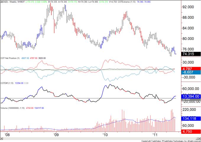 Les positions longues non commerciales du Dollar augmentent encore.