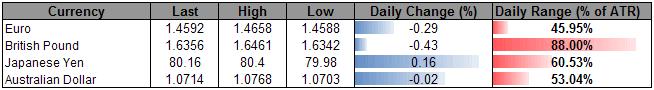 U.S._Dollar_Rebound_To_Gather_Pace_Ahead_Of_Feds_Beige_Book_body_ScreenShot082.png, U.S. Dollar Rebound To Gather Pace Ahead Of Fed's Beige Book