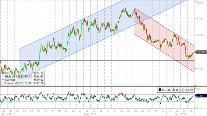 Le Dollar US rebondit à un rythme supérieur au livre beige de la Fed