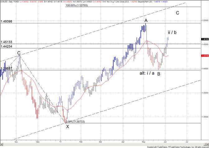 Euro : support à 14420 et 14515