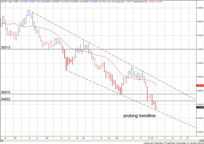 Le franc suisse atteint une ligne de tendance de 3 mois