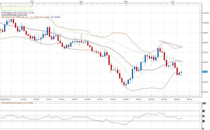 US Dollar Index Rapport Technique Classique 06.07