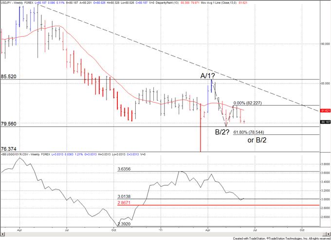 US Dollar - Japanese Yen Technical and Fundamental Forecast for June