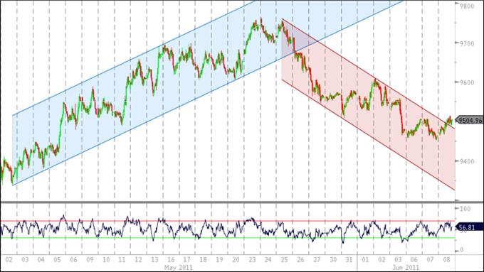 Rebond du Dollar U.S. devrait s'accélérer suite à la réaction mitigée au livre beige de la Fed