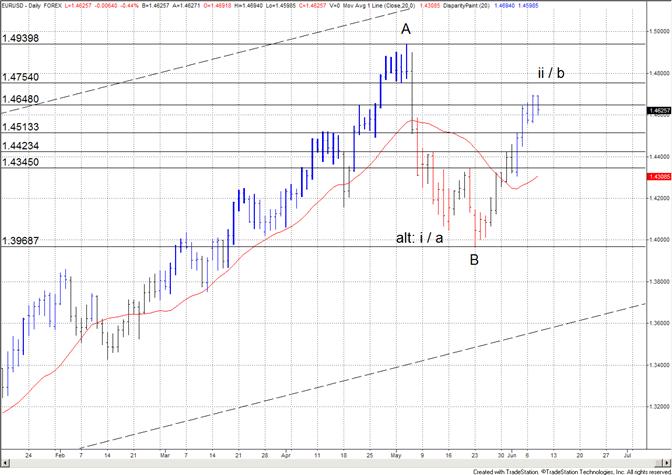 L'euro échoue à 14700 ; le focus est sur 14500