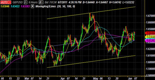 GBP/USD Canal Ascendant Apporte Opportunité de Swing Trading