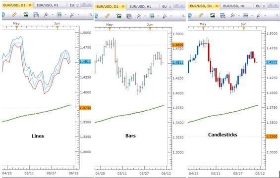 Trois types de graphique sur le marché