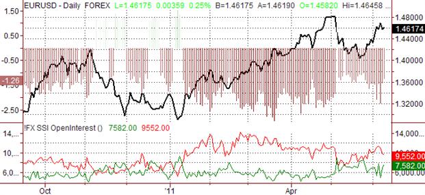 Les prévisions sur l'euro restent haussières