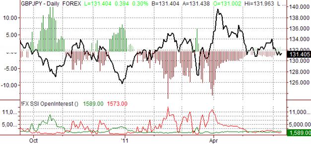 Les prévisions neutres de la Livre Sterling face au JPY