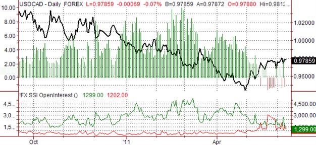 Prévision de chute du Dollar Canadien face au Dollar US