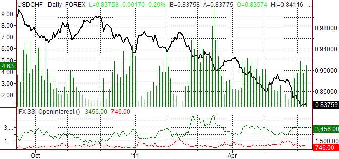 On s'attend à ce que le franc suisse augmente