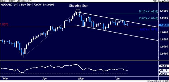 AUDUSD : le trading en range persiste