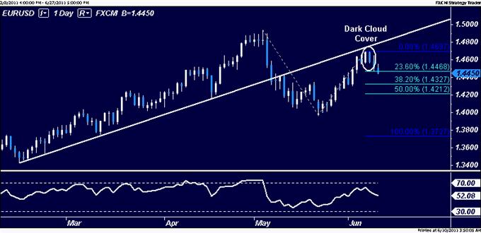 EURUSD : les acheteurs ne parviennent pas à dépasser 1.47