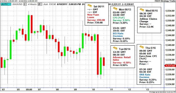 Les prévisions sur l'or incertaines, alors que les marchés intègrent dans les cours la fin du programme d'assouplissement Quantitative Easing Round 2