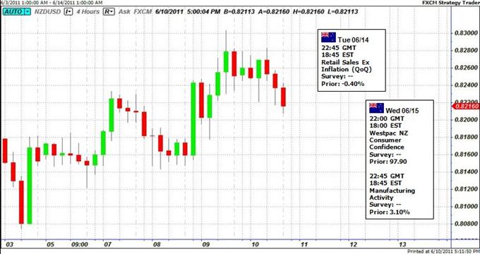 Le rallye du dollar néo-zélandais pourrait être menacé par M. Bollard de la RBNZ
