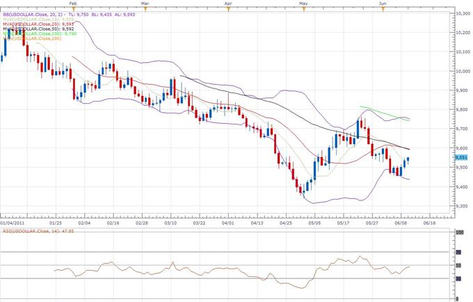 Rapport technique classique sur le  Dollar US Index 10/06