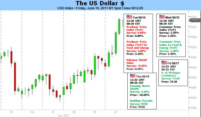 Le dollar américain ne sera pas verrouillé dans une tendance haussière permanente tant que les taux n'augmenteront pas