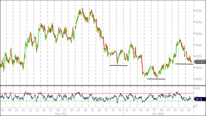 Reprise du Dollar US On Tap, Dollar Australien sur un Range menaçant