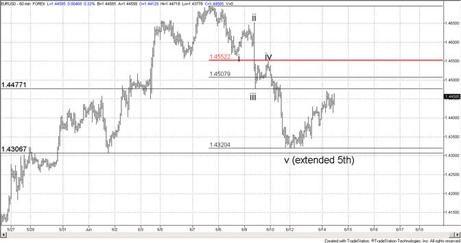 L'euro continue à la hausse, on balance vers 14550