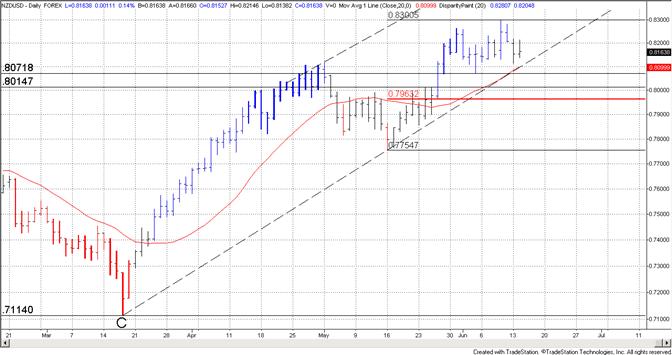 Dollar néo-zélandais : la ligne de tendance et la moyenne à 20 jours constituent un niveau important