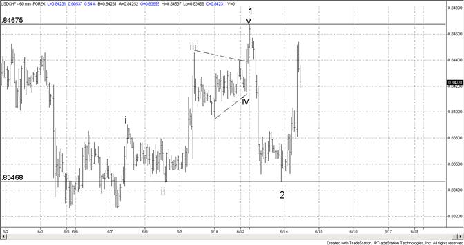 Le Franc Suisse devrait passer 8470