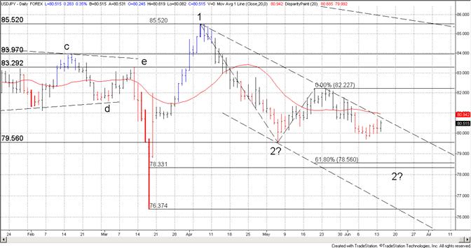 Un break de la ligne de tendance par le yen serait significatif