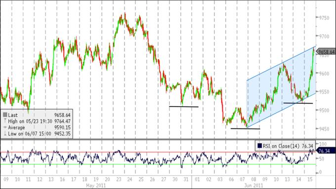 Correction du Dollar US On Tap, l'Euro menace le rebond depuis Mai
