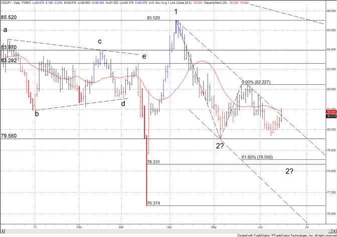Le yen sonde la ligne de tendance