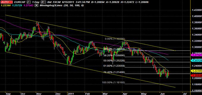 Le canal descendant de EUR/CHF fournit une occasion de swing trading