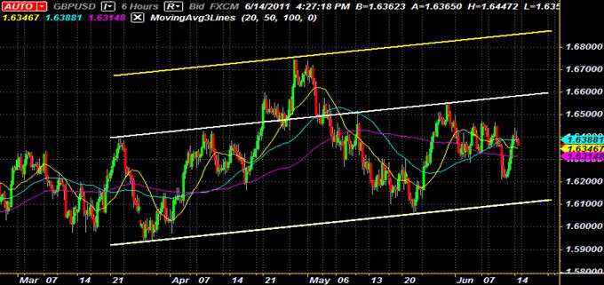 GBP/USDUn canal ascendant fournit une opportunité de Swing Trading