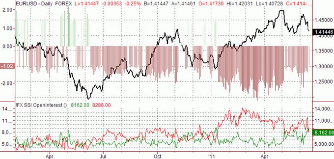 Les prévisions sur l'euro restent légèrement haussières