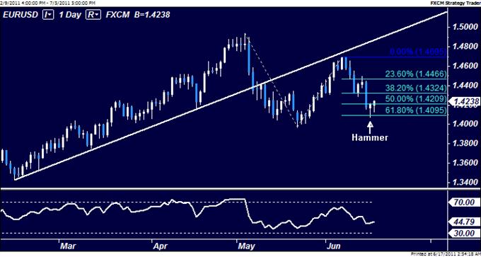 EURUSD : le rebond devrait fournir un trade de vente