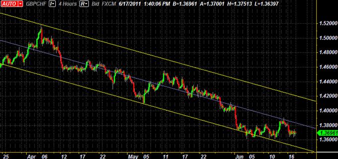 GBP/CHF  Canal descendant, Le triangle fournit des opportunités de swing Trading